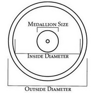 Inside & Outside Diameter